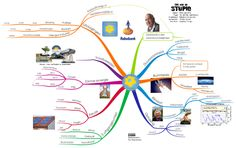 The age of Stupid: free mind map download