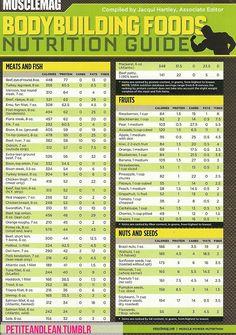 Bodybuilding nutrition guide