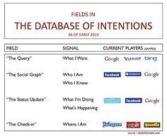 John Battelle (2010). The database of intentions