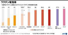 【図解】ワクチン有効率 (AFP=時事) - Yahoo!ニュース