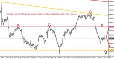 Usd/Chf : 14/06/2016 Technical Analysis Report From Centreforex Our Preference: Sell Below 0.9670 level for the target of  0.9580 levels. Alternative Scenario: Nill  Technical Commentary : In Daily Chart  :- Last 4 Days high was formed as key resistance level   and last 4 days closing was below the key resistance level of horizontal line, so we can except   on selling side to test upto lower trend line:- which we have shown in attached image.  In 4 Hour Chart and In 1 Hour Chart  :-  Usd/Chf…
