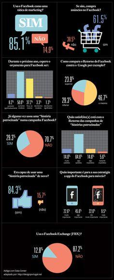 Infográfico: como as empresas estão utilizando o Facebook?