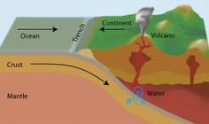 Volcano vs. Supervolcano 1. Volcano: Common volcanos such as Láscar and Uturuncu are formed when water is released from oceanic plates in subduction zones. Supervolcanos are also found near subduction zones, or above mid-plate hotspots.