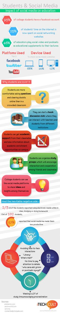 The Impact Of #SocialMedia In #Education (#infographic)