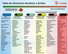 Alcaline food table