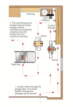 Small woodworking shop layout and flow