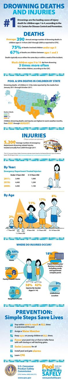 Pool Drowning Deaths and Injuries [INFOGRAPHIC]