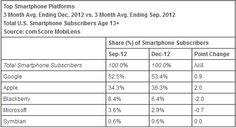 125.9 millones de personas en los Estados Unidos tienen un smartphone. ¿Cuál es la plataforma con el mayor 'market share'? (Fuente: comScore)