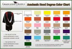 The Importance of Masters Graduation Hood Colors Graduation Hood, Graduation Regalia, Graduation Cap And Gown, Graduation Celebration, High School Graduation, Graduate School, University Graduate, University Professor, Masters Degree Graduation