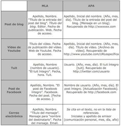 Nuevos+modelos+de+citas+y+referencias+APA+2016