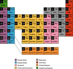 Periodic Table of Rejected Elements.