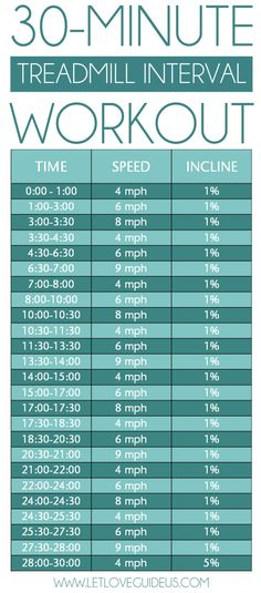 Treadmill interval workout 2