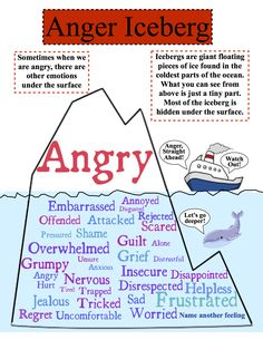 All anger (in adults & children alike is unexpressed pent up emotions & feelings)Understanding & identifying the hidden drivers to start to deal with this extreme fight or flight response. The anger iceberg. Coping Skills, Social Skills, Anger Iceberg, Behaviour Management, Anger Management Activities For Kids, Classroom Management, Anger Management Worksheets, Stress Management, Counseling Activities
