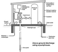 1000 Images About Well Pump House On Pinterest Pipe
