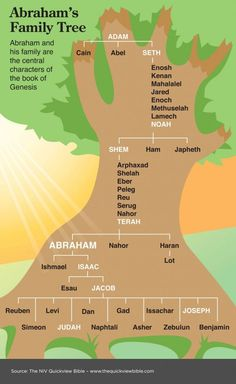 Abraham's Family Tree. The twelve tribes of Israel are the descendants at the bottom of this tree.