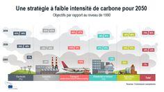 En route pour une économie faible en carbone