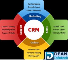Which CRM #solution is best suited for your business? Dean Infotech analyzes the costs and benefits of a horizontal CRM product vs. an industry-specific #CRM solution.