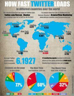 Velocidad de carga del sitio web Twitter en el mundo #infografia