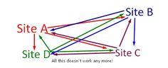Google Defines Updated Strategies for Link Building in 2014