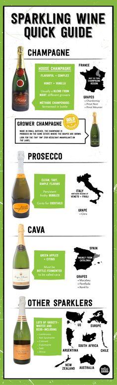 Quick Guide to Sparkling Wine // Champagne, Cava, Prosecco... All of them!