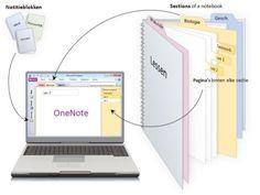 Digitale klassenmap met OneNote
