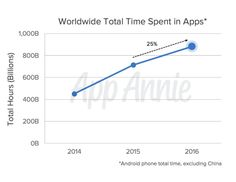 It found that total time in apps was up by over 150 billion hours in 2016, reaching nearly 900 billion hours. However, this analysis was performed only on Android devices, excluding China, so it's not the full picture.