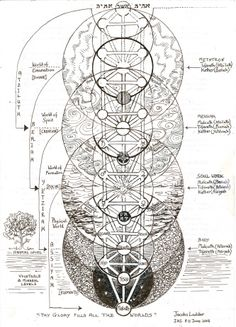 """The Tree of Life - Jacob's Ladder. Blog: """"Jacob's vision in Genesis 28:12 of a ladder between Heaven and Earth. In Kabbalistic interpretation, the Sulam-ladder's four main divisions are the Four Worlds and the angelic hierarchy embody external dimensions of the lights-vessels, while souls embody inner dimensions. These four worlds are spiritual, Heavenly realms in a descending chain, although the lowest world of Assiah has both a spiritual and a physical aspect. The physical level of Assiah…"""