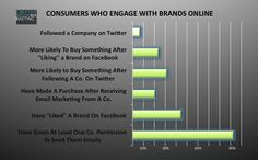 Research Shows Twitter + FaceBook Most Effective In Influencing Purchasing Decisions