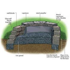 Build a Fire Pit - DIY: From the trusty folks at This Old House.