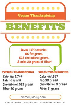 Benefits of a Vegan Thanksgiving Infographic - here's a breakdown of a typical Thanksgiving dinner compared to  a Vegan Thanksgiving dinner. You save nearly 1,400 calories, 30 grams of fat, 523 grams of cholesterol, and you add 31 grams of fiber! Not too shabby!