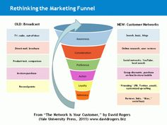 A new look at the marketing purchase funnel.