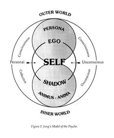 "ascensionblog: ""the Persona was described by Jung to represent the conscious part of the mind, while the Shadow, Animus & Anima represent unconscious elements of the mind. """