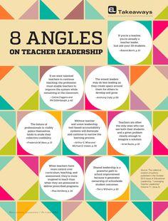 Eight angles on teacher leadership