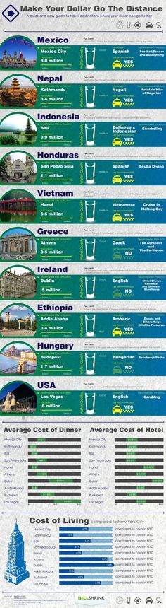Make Your Dollar Go The Distance - Credit.org - Infographic #travel