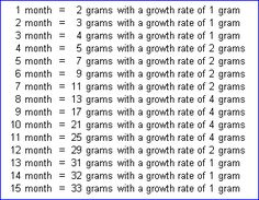 Crested gecko growth chart: this gives you a general idea/ballpark to look at.