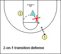 Basketball Transition Defensive Tips Hockey - image 10