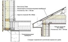 How to insulate the roof properly? Roof Insulation, Attic Renovation, Detailed Drawings, Architecture Details, Floor Plans, Construction, Building, Tiny Houses, Insulation