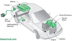 Dont Sweat Over Your Hybrid Car Maintenance- It Is Simple! Dont Sweat Over Your Hybrid Car Maintenan Best Hybrid Cars, Automobile, Power Electronics, Magnetic Motor, Car Polish, Lead Acid Battery, Diy Car, Mechanical Engineering, Electric Cars