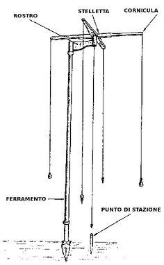 How to use the Roman groma | De Legione Romana