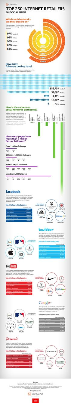 Which Social Networks Are The Top Internet Retailers On? #infographic