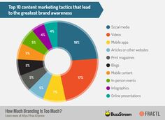 Marketing tactics that lead to the greatest brand awareness (scheduled via http://www.tailwindapp.com?utm_source=pinterest&utm_medium=twpin&utm_content=post1253709&utm_campaign=scheduler_attribution)