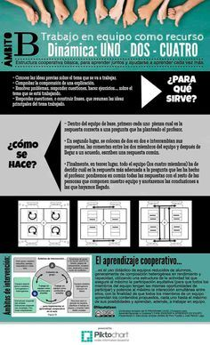 uno-dos-cuatro Cooperative Learning Strategies, Teaching Methodology, Educational Activities, Classroom Activities, Flip Learn, Group Dynamics, School Images, Flipped Classroom, Group Work