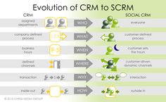 Evolution of CRM to Social CRM
