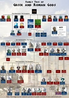 From Chartgeek: Cool, huh? I'm not a big fan of mythology, but I can't stand mixing them up!