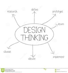 Illustration about A design thinking mind map illustration. Illustration of planning, background, thinking - 43503441 Design Thinking, Tool Design, Map, How To Plan, Learning, Illustration, Quotes, Illustrations, Peta