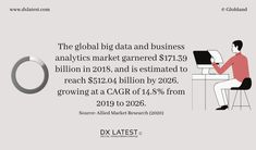 #digitaltransformation #marketgrowth #marketresearch #dx #forecast #insights #marketanalysis #marketinsights #data #bigdata #analytics #dataanalytics #businessanalytics Data Analytics, Market Research, Big Data, Insight, Facts, Marketing, Digital, Business, Store
