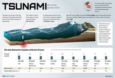 What are tsunamis and how exactly do they work?  Gain a better understanding of tsunamis along with stats for the largest recorded tsunamis.