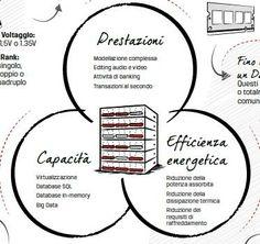 Infografica: l'importanza della giusta configurazione delle memorie nei server | Data Manager Online
