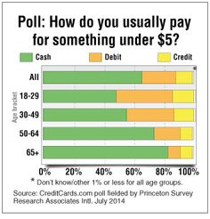 Wait, Do Young Americans Really Hate Cash? - BloombergBusinessweek, Sept 4, 2014