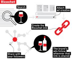 Ricochet: A program that allows brands to buy ad space around relevant content that they share with followers, allowing ads to follow consumers wherever the link is shared.